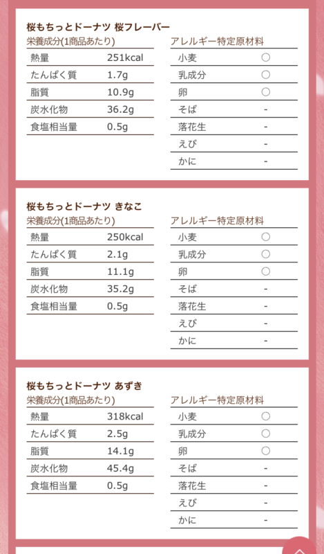 桜ドーナツカロリー